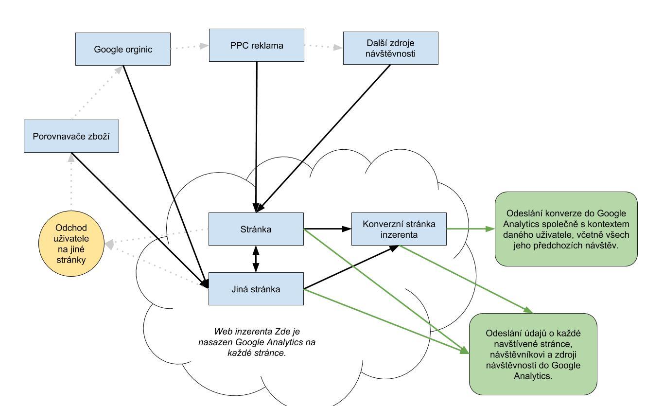 Schéma měření konverzí v Google Analytics