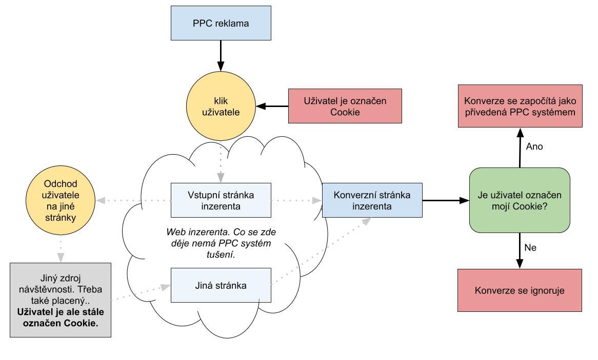 Schéma měření konverzí PPC