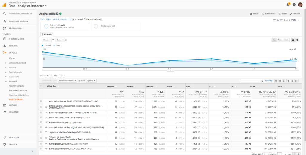 Analýza nákladů jednotlivých produktů zboží.cz, při označených odkazech ve feedu